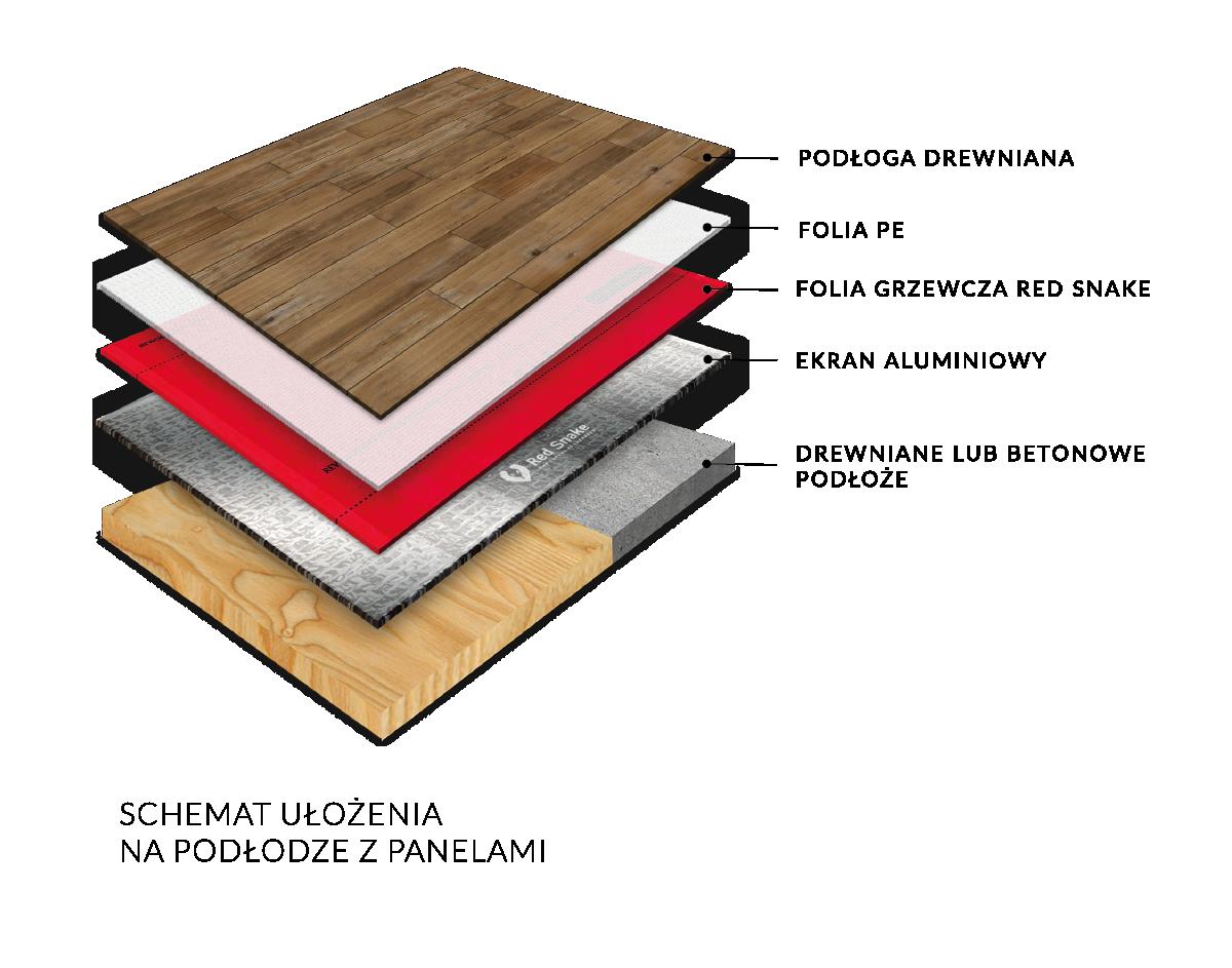 ulozenie na podlodze z panelami